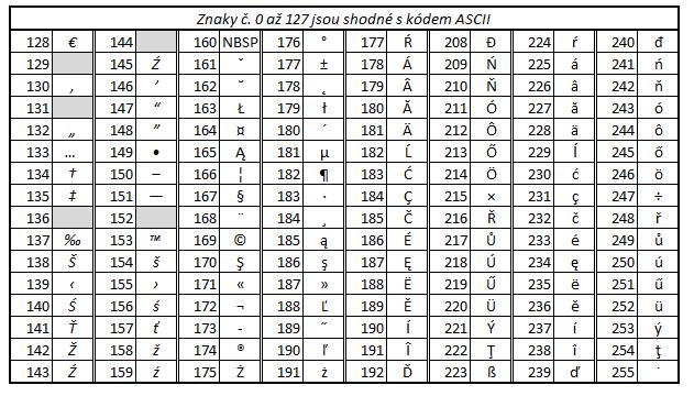 Utf 8 Table Polish.Informatika Na Gymnaziu A Jazykove Skole S Pravem Statni Jazykove